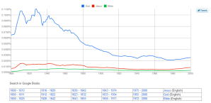 Google Books Ngram on God