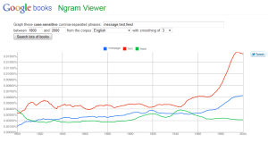 Google Books Ngram on message trends