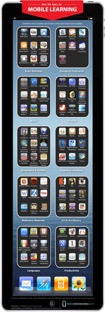 iOS apps infographic