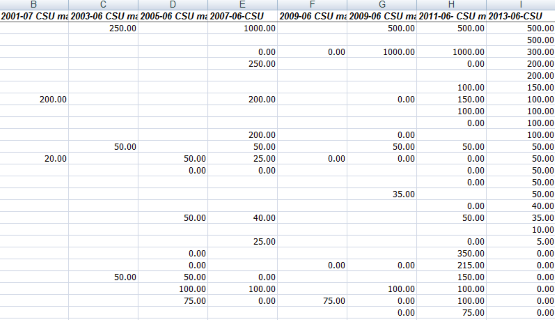 CSU tracking