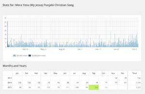 Punjabi worship stats